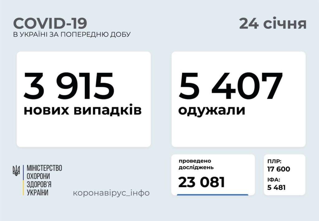 В Україні підтвердили 3 915 нових випадків COVID-19