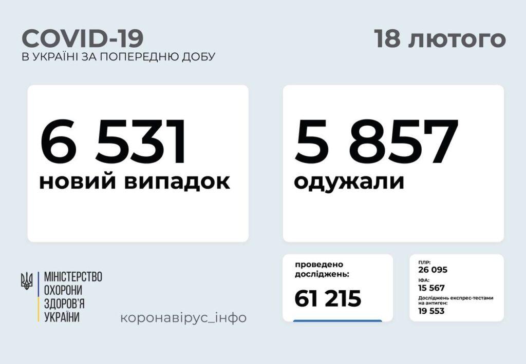 В Україні підтвердили 6 531 новий випадок COVID-19