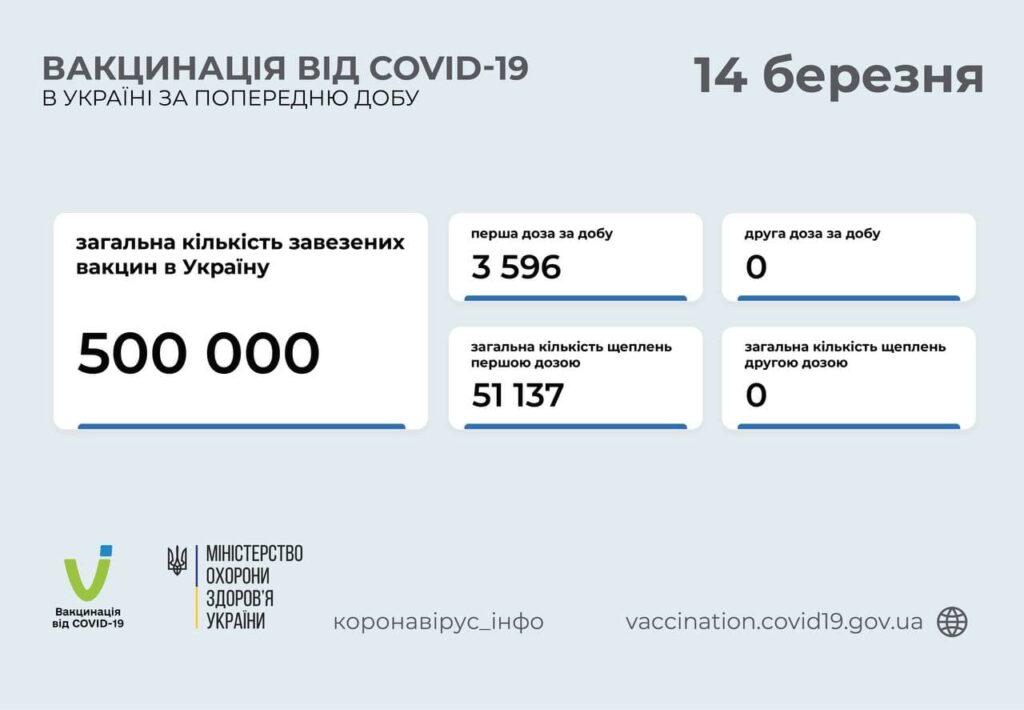 В Україні зробили понад 50 тисяч щеплень проти COVID-19