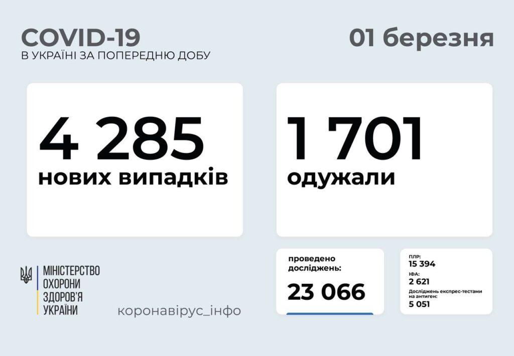 В Україні підтвердили 4 285 нових випадків COVID-19