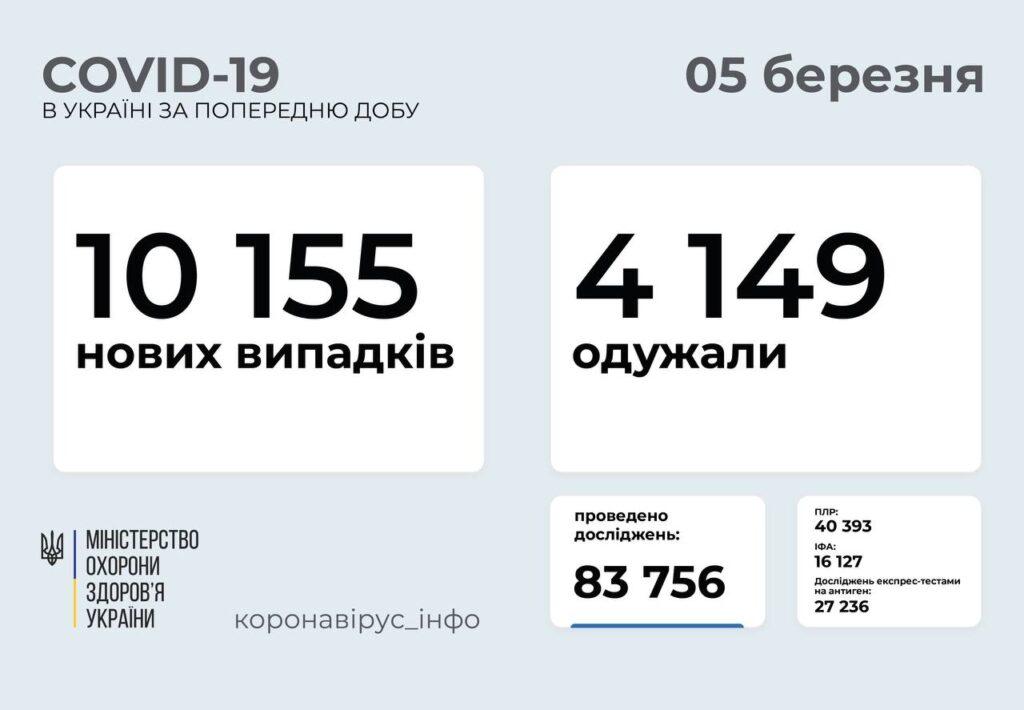 В Україні зафіксовано понад 10 тисяч нових випадків коронавірусу