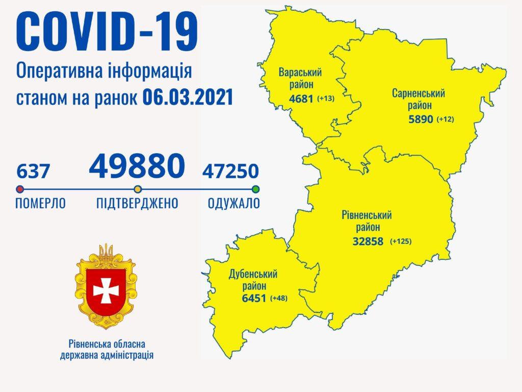 На Рівненщині 144 хворих на COVID – у важкому стані