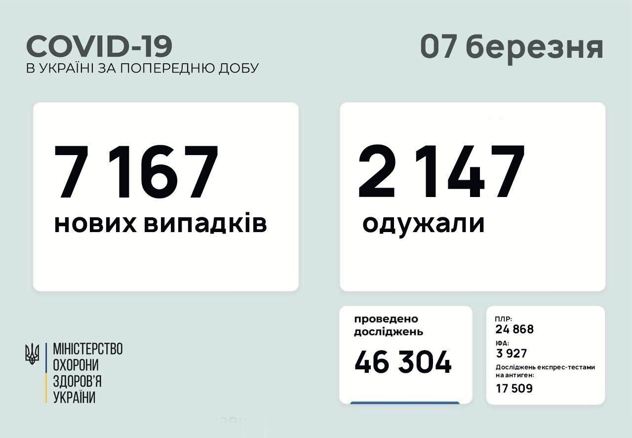 В Україні за добу понад 7 тисяч нових хворих COVID