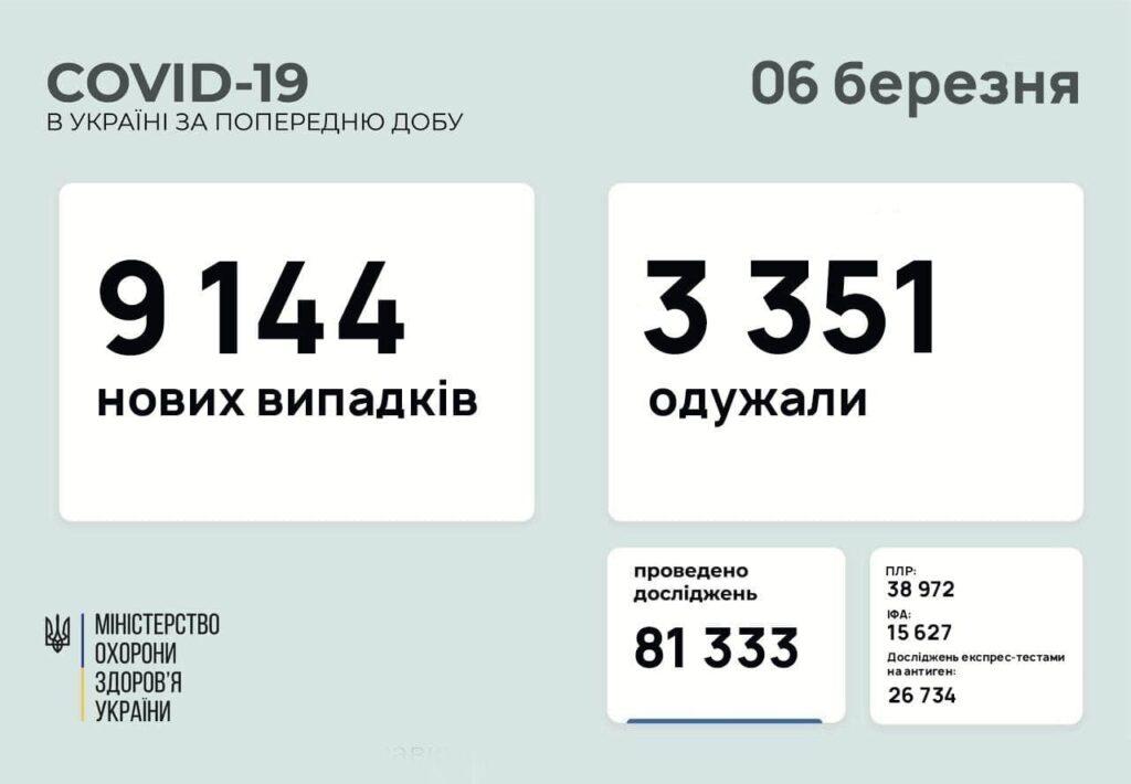 В Україні зафіксували 9 тисяч нових хворих на COVID