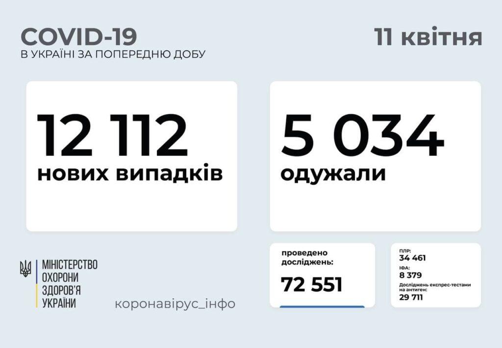 В Україні понад – дванадцять тисяч нових випадків коронавірусу
