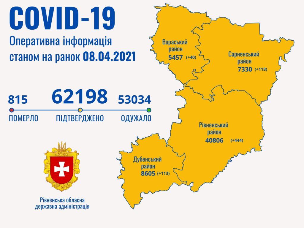 На Рівненщині – понад 700 нових хворих з COVID-19