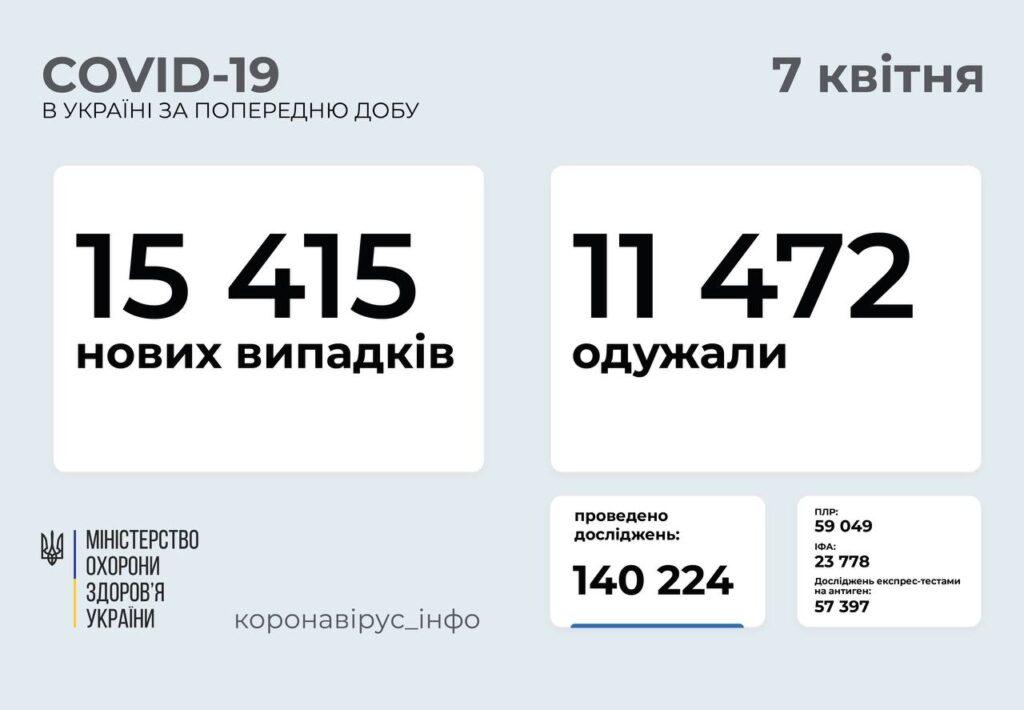 В Україні 15 415 людей захворіли на коронавірус