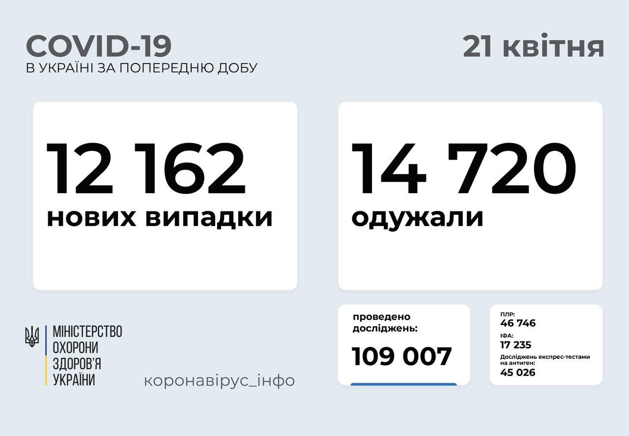 В Україні понад дванадцять тисяч людей захворіли на covid-19
