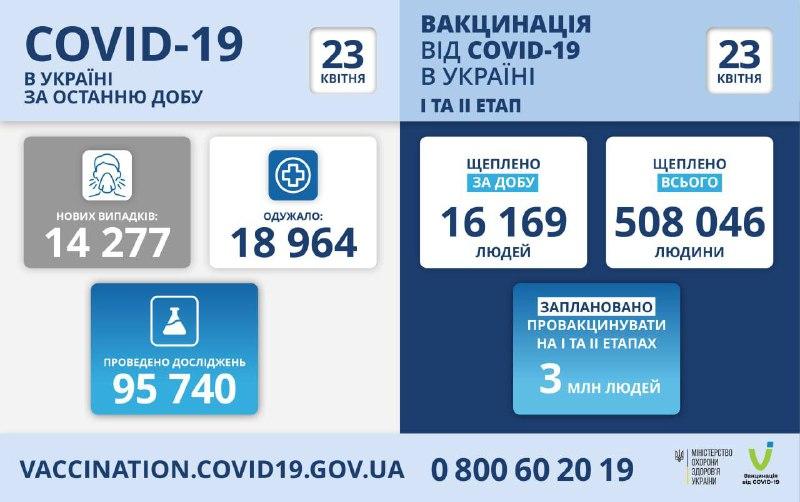 В Україні за добу додалося понад 14 тисяч хворих на коронавірус