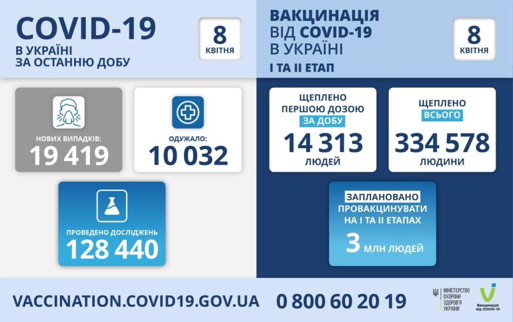 В Україні за добу виявили майже 20 тисяч нових хворих на коронавірус