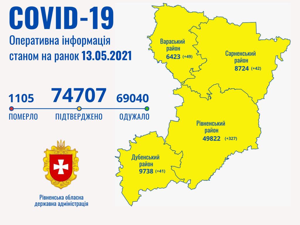 На Рівненщині зафіксували 459 випадків Covid-19, п'ятеро – померли