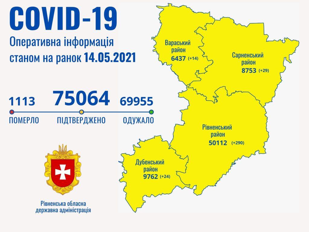 За добу на Рівненщині померло восьмеро чоловік від covid-19