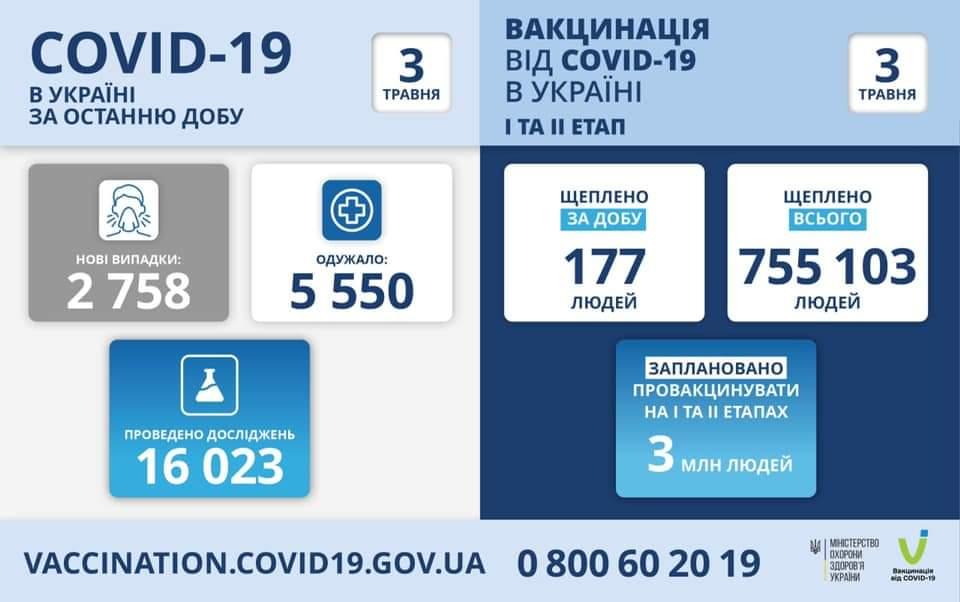 В Україні – 2758 нових випадків covid-19