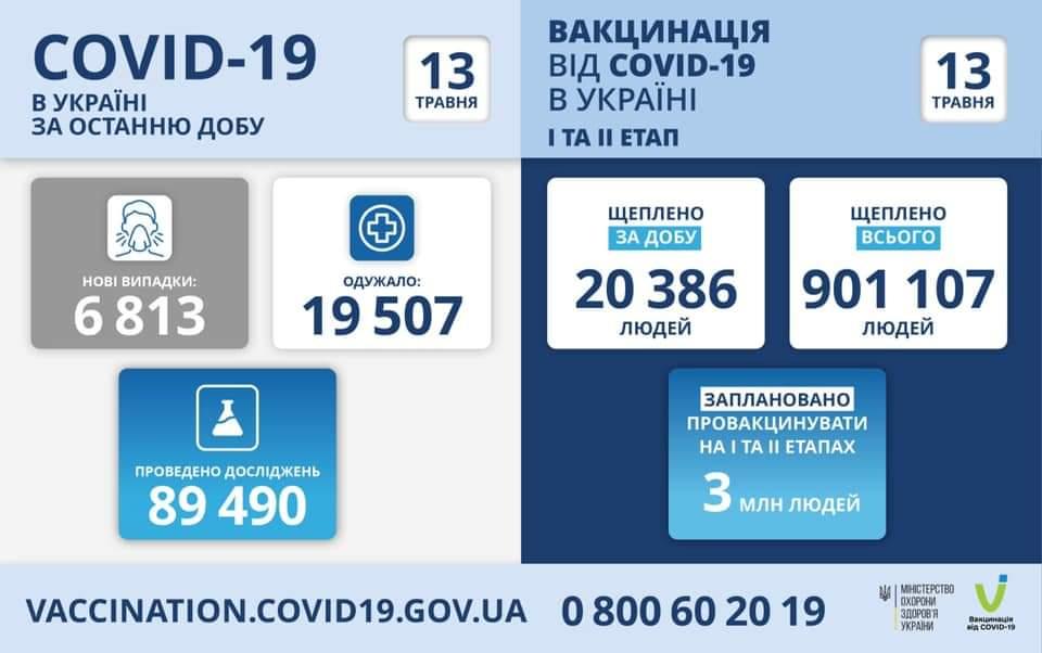 Коронавірус в Україні: 6813 людей захворіли