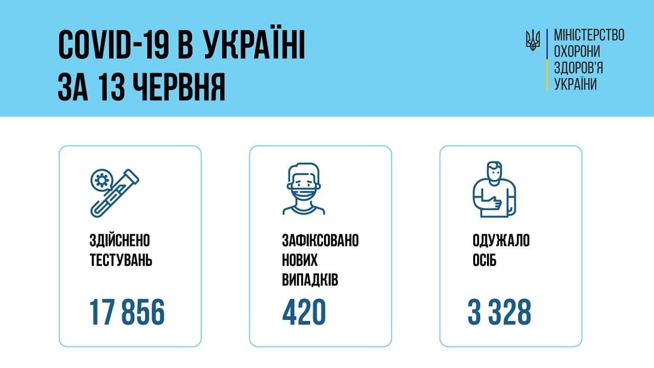 В Україні за добу виявили понад 400 нових випадки covid-19